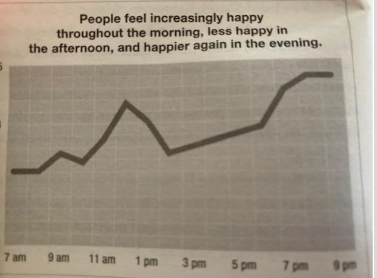Less Happy in afternoon